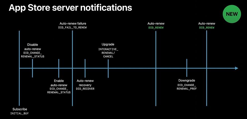 App Store server notifications