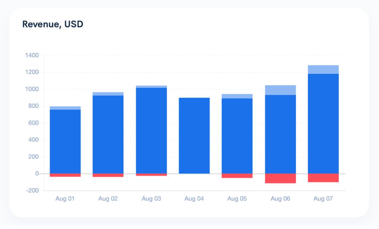 Subscriptions revenue analytics